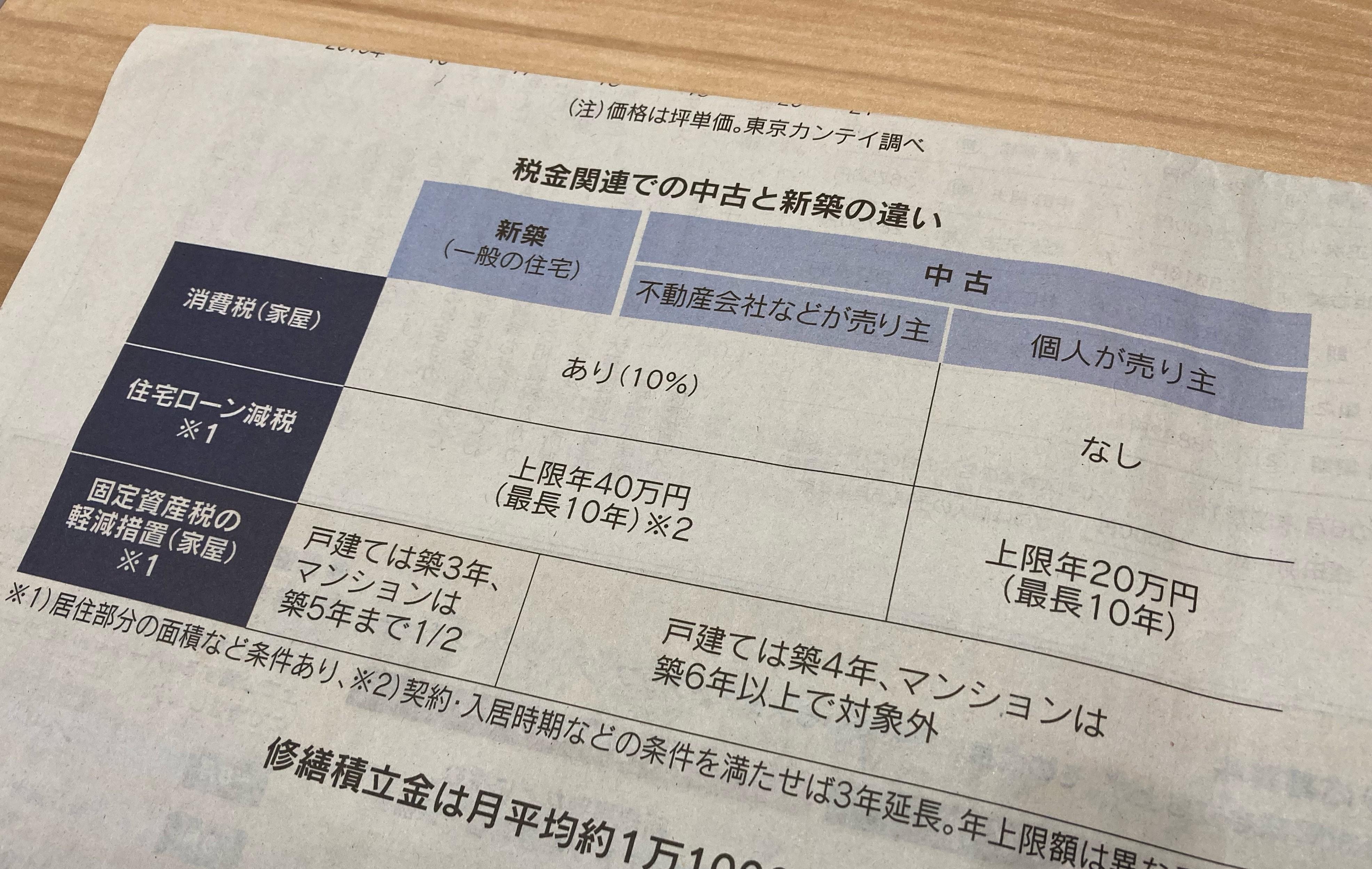 日本経済新聞に中古マンション購入の心得という記事が掲載されていた
